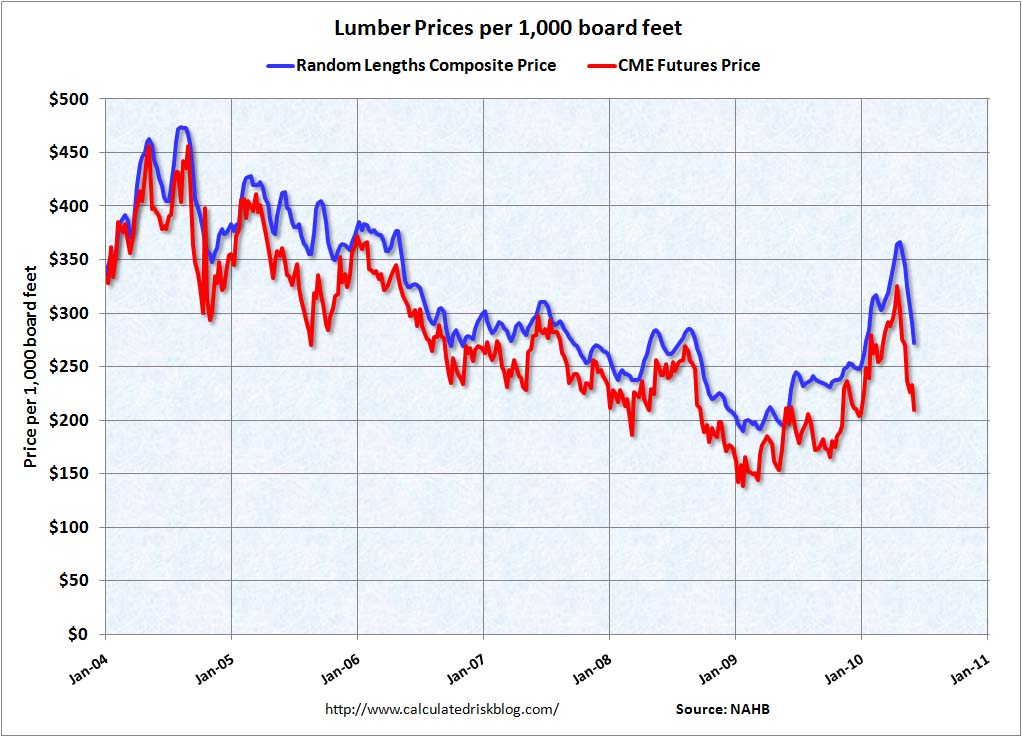 Lumber options trading