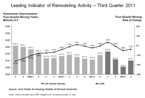 Leading Indicator of Remodeling Activity 3QTR 2011