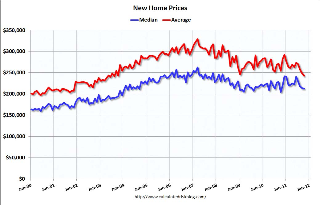 New home prices average lowest since 2003 wood on fire for New home cost