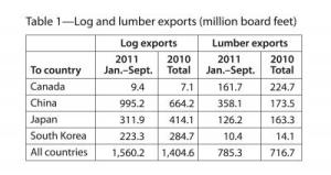Log and Lumber Exports