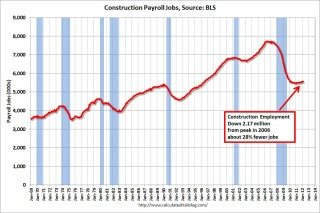 Construction Employment