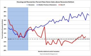 Comparing Housing Recoveries