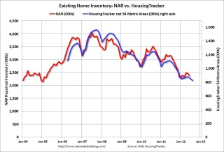 NAR vs. HousingTracker.net Existing Home Inventory