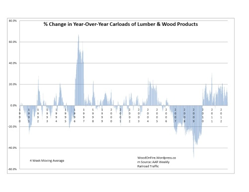 Percentage Change in Y-O-Y of Carloads of Lumber & Wood Products