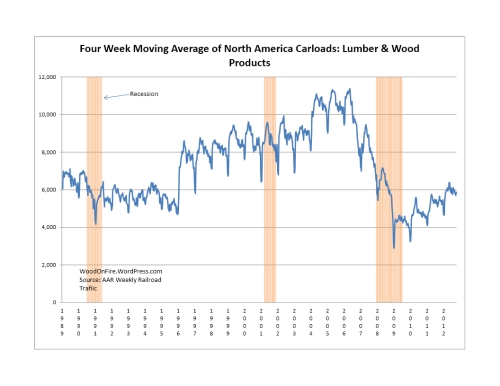 Lumber & Wood Products Rail Traffic were UP 10.8% 2012-Week 41