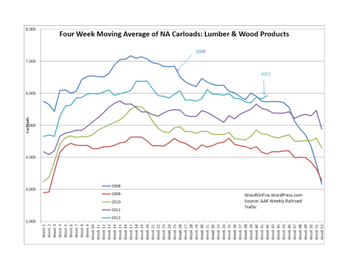 Carload of Lumber surpasses 2008 Levels