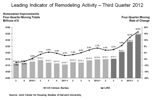 LIRA Leading Indicator of Remodeling Activity