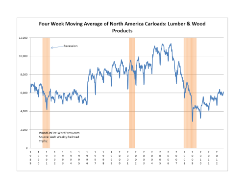 Lumber & Wood Products Rail Traffic were UP 10.7% 2012-Week 45