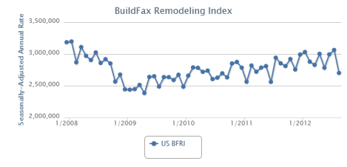 BuildFax Remodeling Index