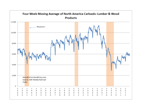 Lumber & Wood Products Rail Traffic were UP 10.3% 2012-Week 48