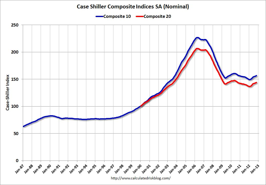 caseshiller house prices indices