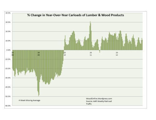 Lumber & Wood Products Rail Traffic was DOWN 3.4% 2012-Week 52 yoy