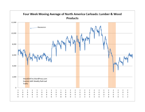 Lumber & Wood Products Rail Traffic was DOWN 3.4% 2012-Week 52