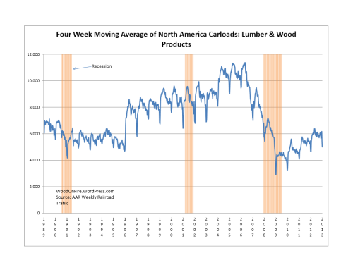 Lumber & Wood Products Rail Traffic was DOWN 5.5% 2013 week 1