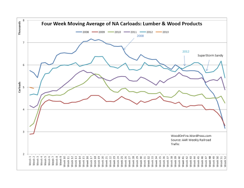 Lumber & Wood Products Rail Traffic was up 7.9% 2013 week 2