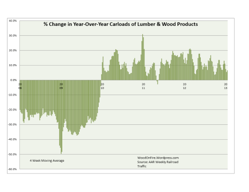 Lumber & Wood Products Rail Traffic was up 21.7% 2013 week 3 yoy