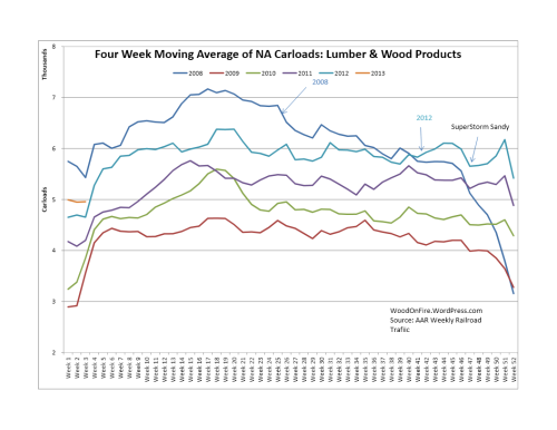 Lumber & Wood Products Rail Traffic was up 21.7% 2013 week 3