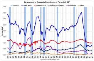 Residential Investment Components