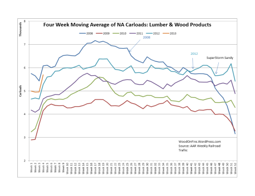 Rail Traffic for Lumber & Wood Products was up 5.7% 2013 week 4