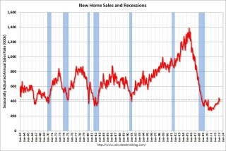 New Home Sales